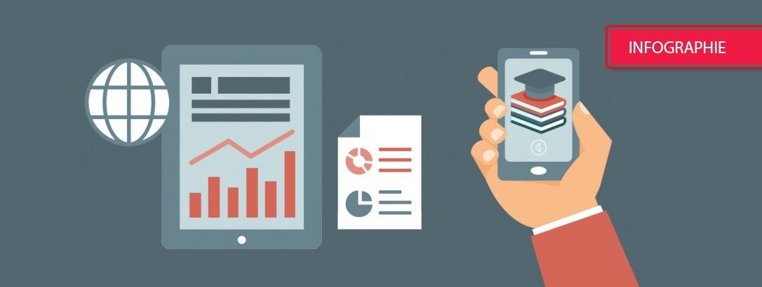 5 chiffres sur l'e-Learning en entreprise